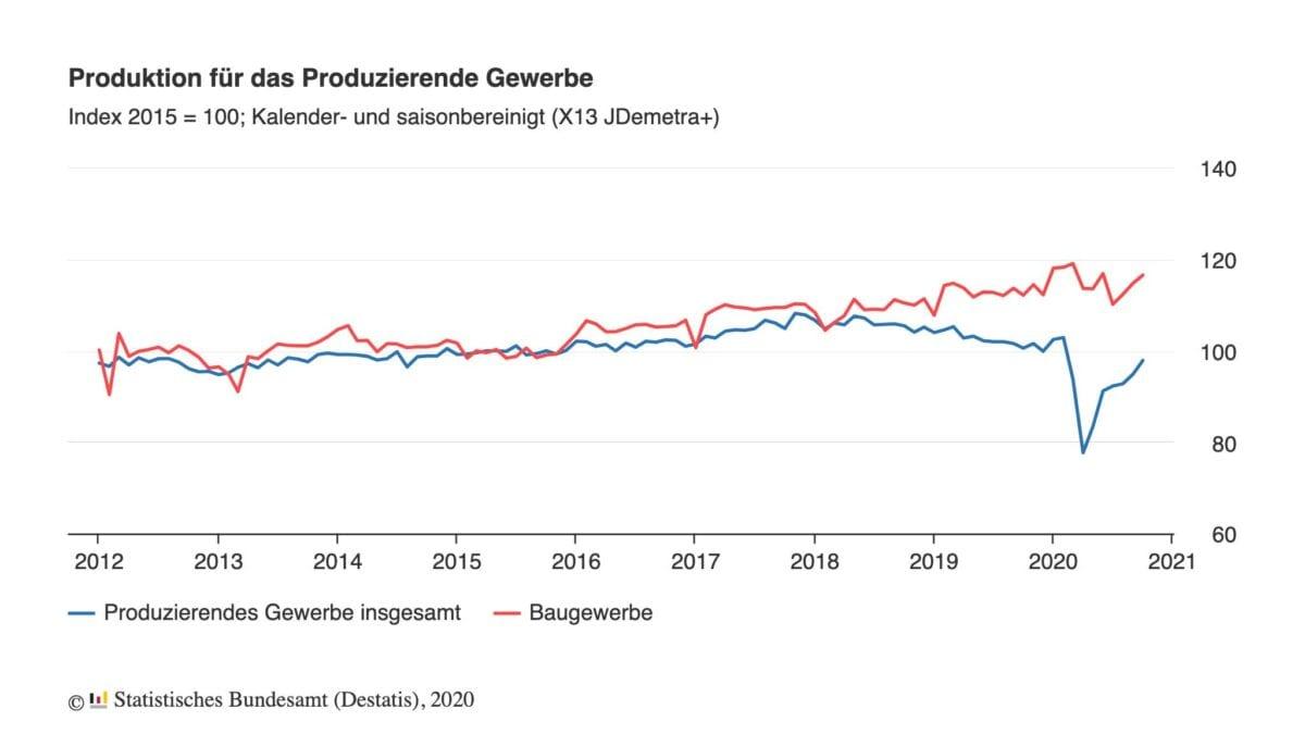 Chart zeigt als Index jahrelangen Verlauf der Industrieproduktion