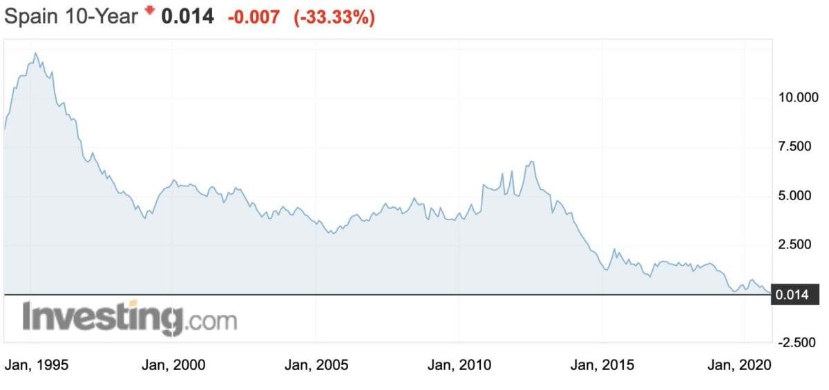 Chart zeigt seit 1994 die Rendite für zehnjährige Staatsschulden aus Spanien