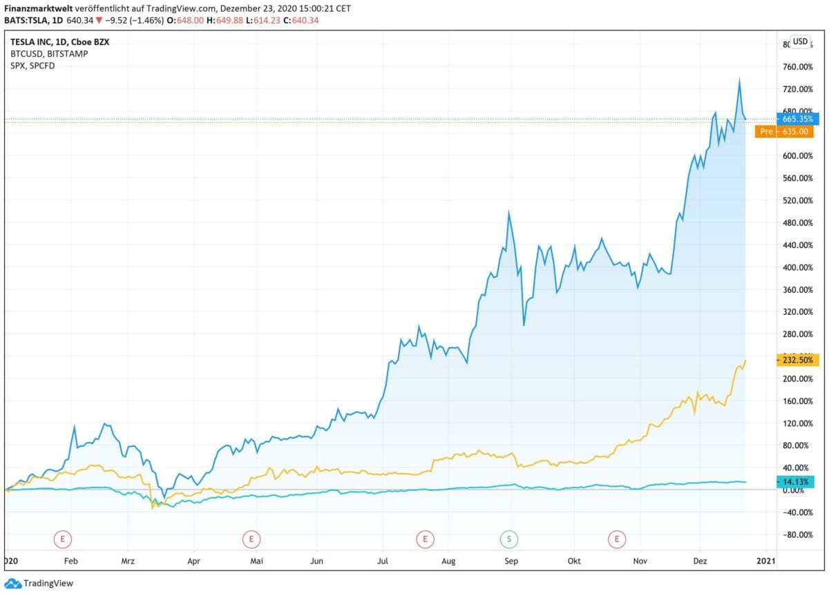 Chart zeigt Kursverlauf von Tesla gegen Bitcoin und S&P 500