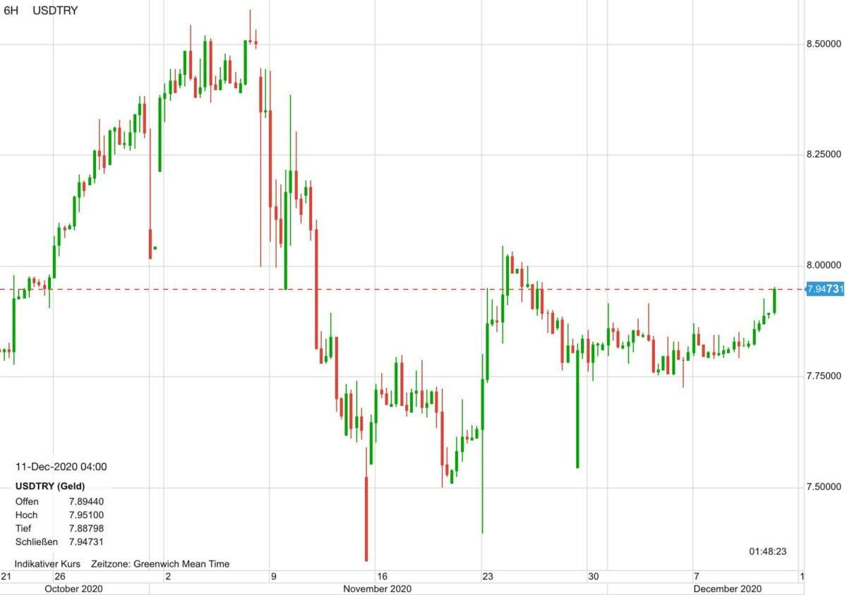 Chart zeigt US-Dollar gegen türkische Lira seit Ende Oktober