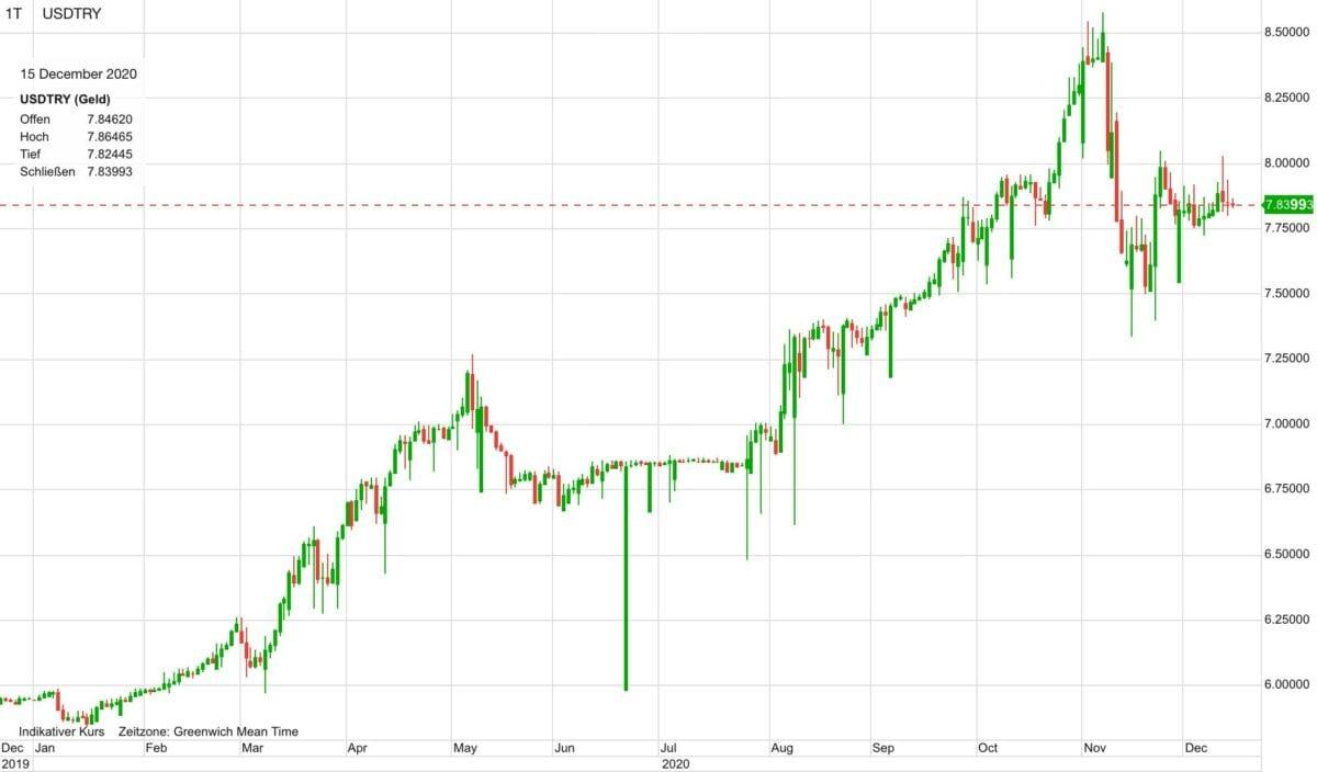 Chart zeigt US-Dollar gegen türkische Lira in den letzten zwölf Monaten