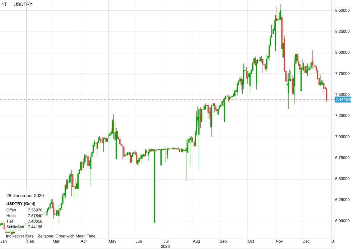 Chart zeigt Kursverlauf von US-Dollar gegen die türkische Lira seit Januar