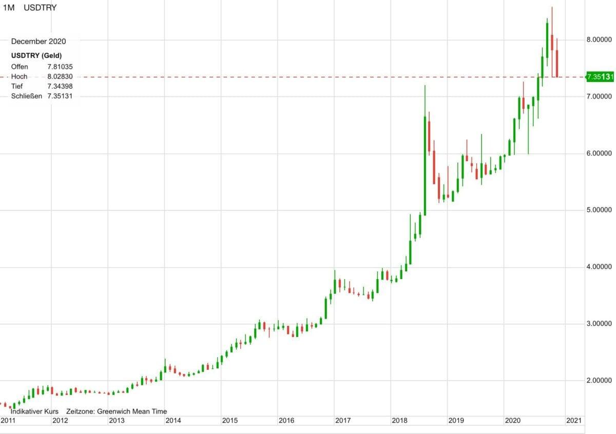 Chart zeigt US-Dollar gegen türkische Lira in den letzten zehn Jahren