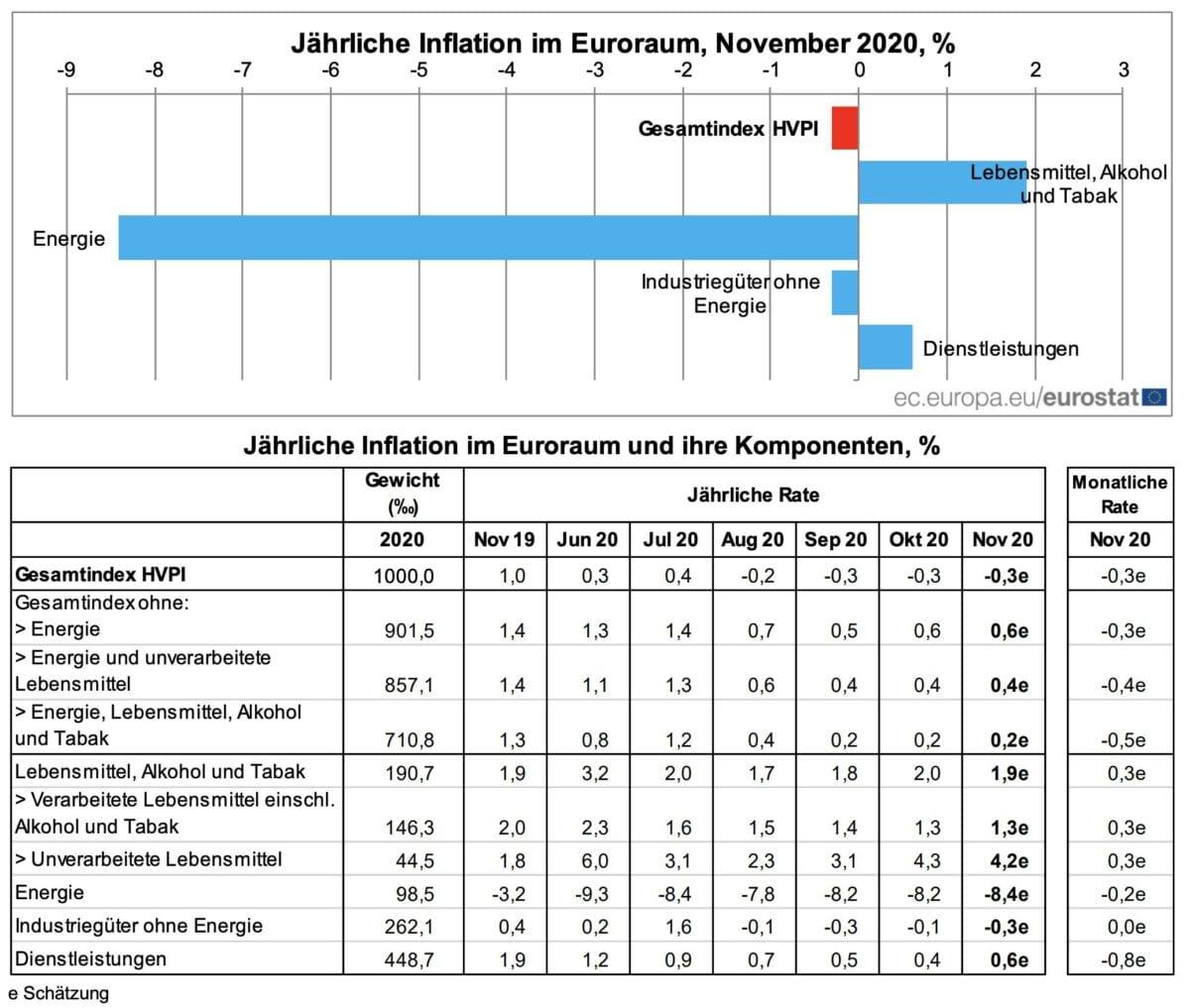 Datenblatt zeigt aktuelle Verbraucherpreise in der Eurozone