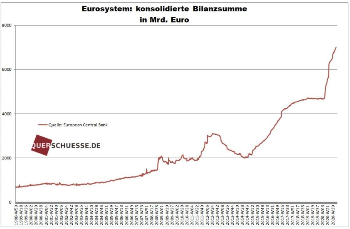 EZB Bilanzsumme