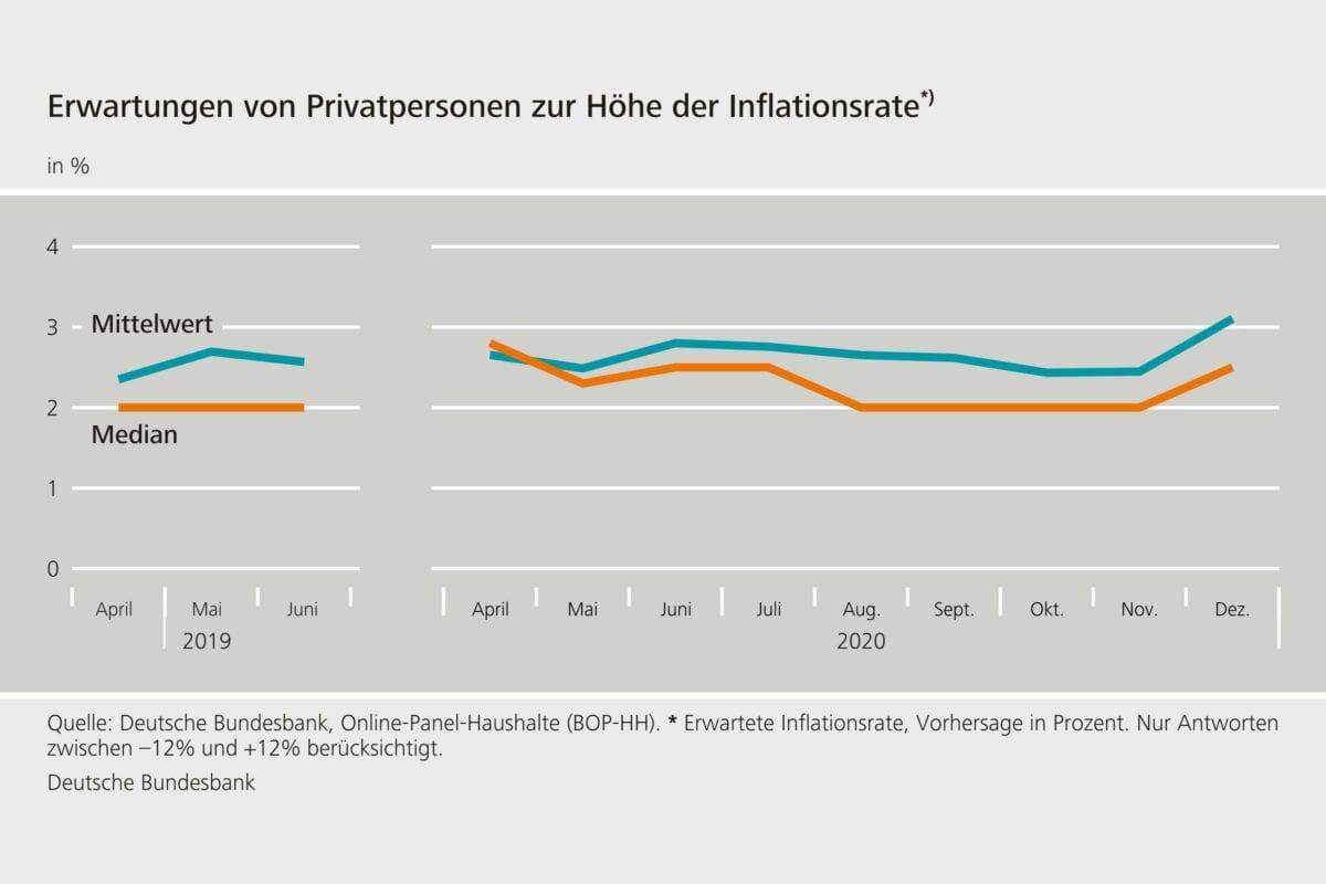 Chart zeigt Erwartungen der Verbraucher an die Inflation in 2021