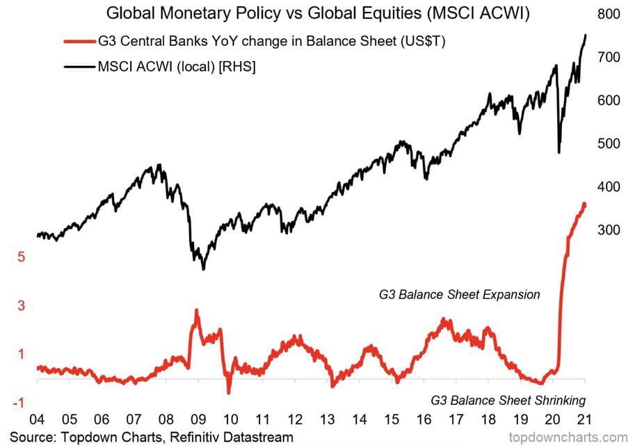 Aktien - eine Blase? Die Bilanzen der Notenbanken