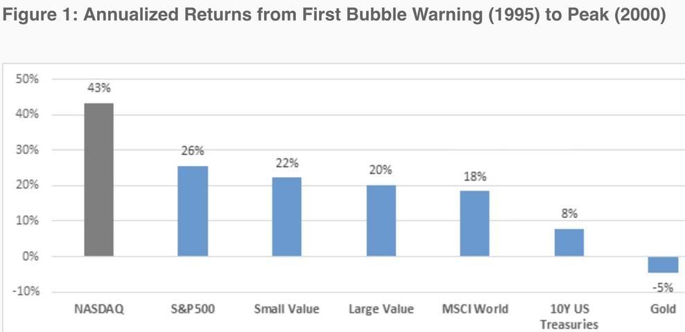 Aktienmärkte: Die Blase Ende der 1990er-Jahre