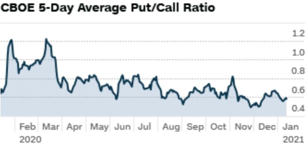 Die Aktienmärkte und die Blase