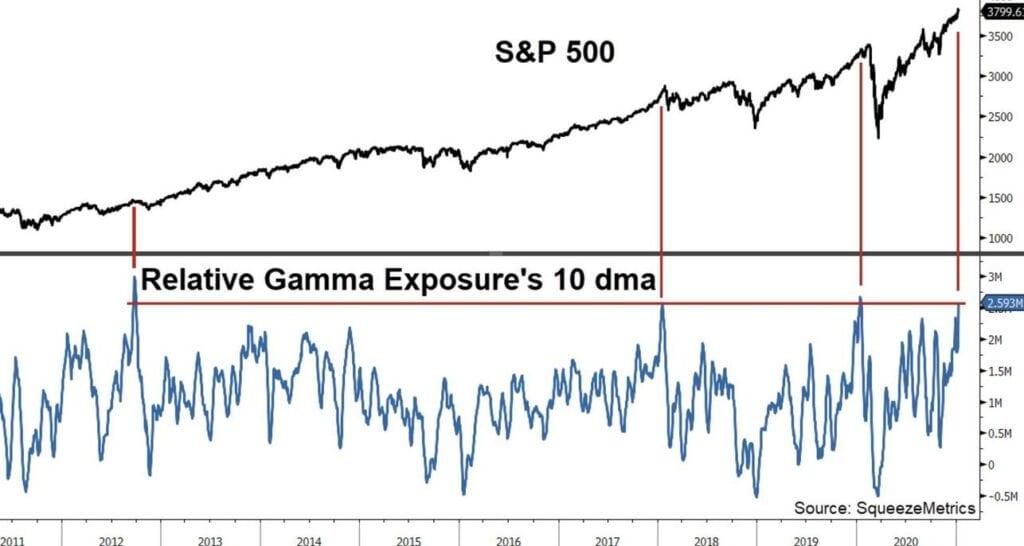 Aktienmärkte und das Gamma Exposure