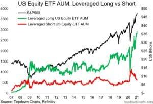Investoren und Aktienmärkte: alle sind long!