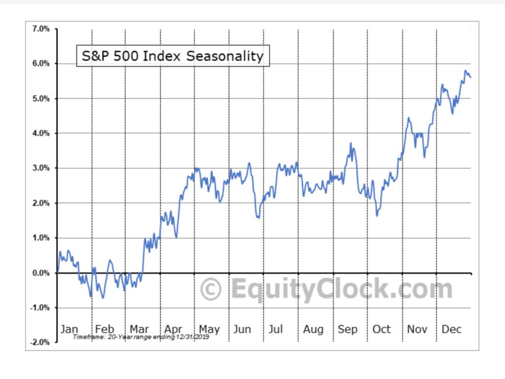 Aktienmärkte und Saisonalität