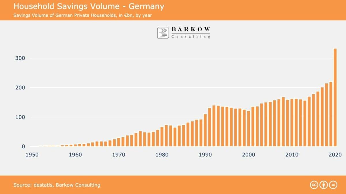 Sparquote in Milliarden Euro