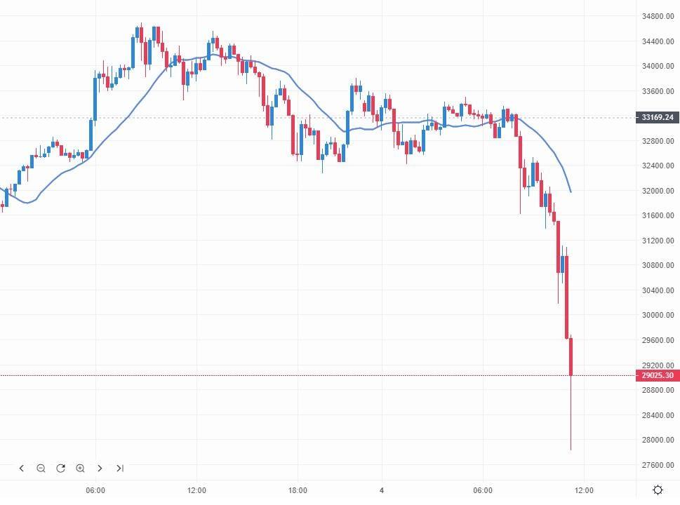 Der Kurs von Bitcoin stürzt heute ab