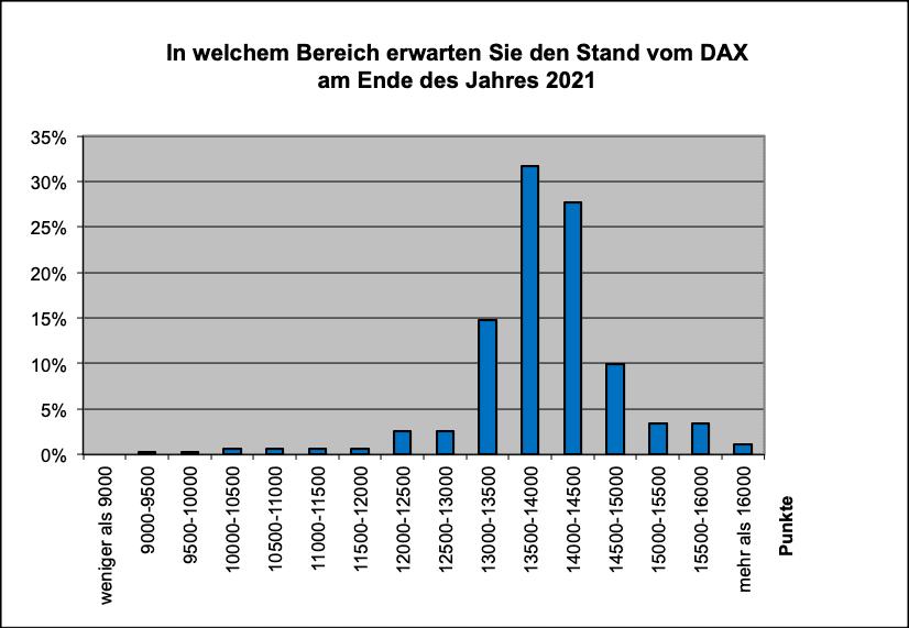 Wo steht der Dax Ende 2021?