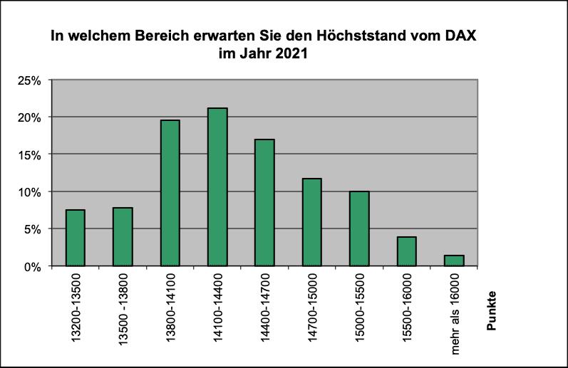 Wo wird der Höchststand beim Dax 2021 sein?