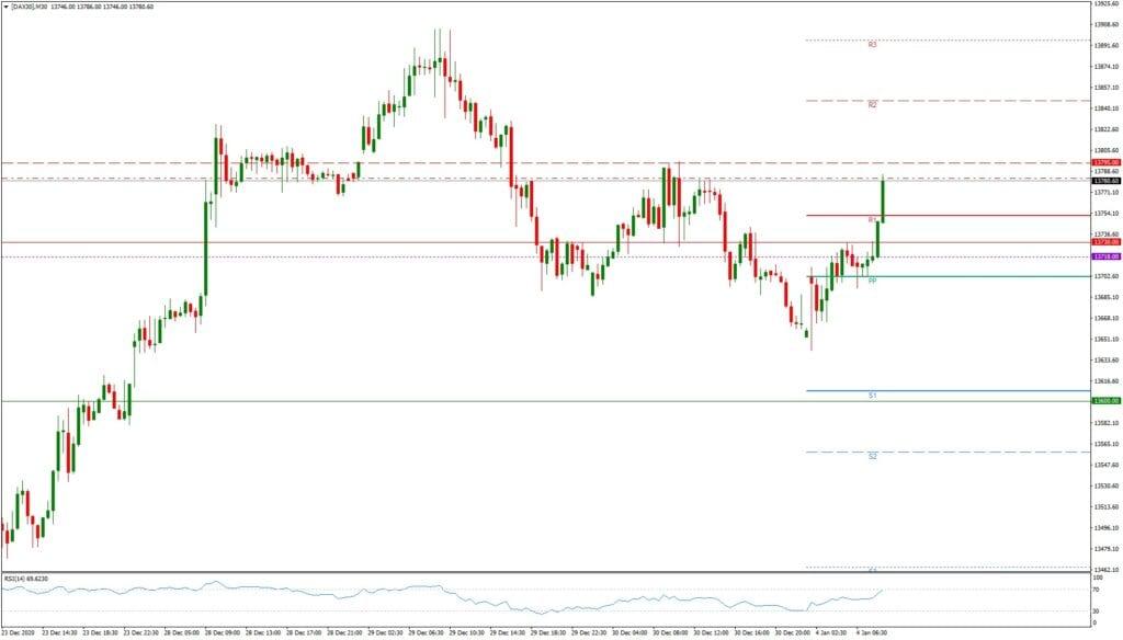 Dax daily: Ausblick 04.01. - M30-Chart - Auftakt in das Börsenjahr 2021