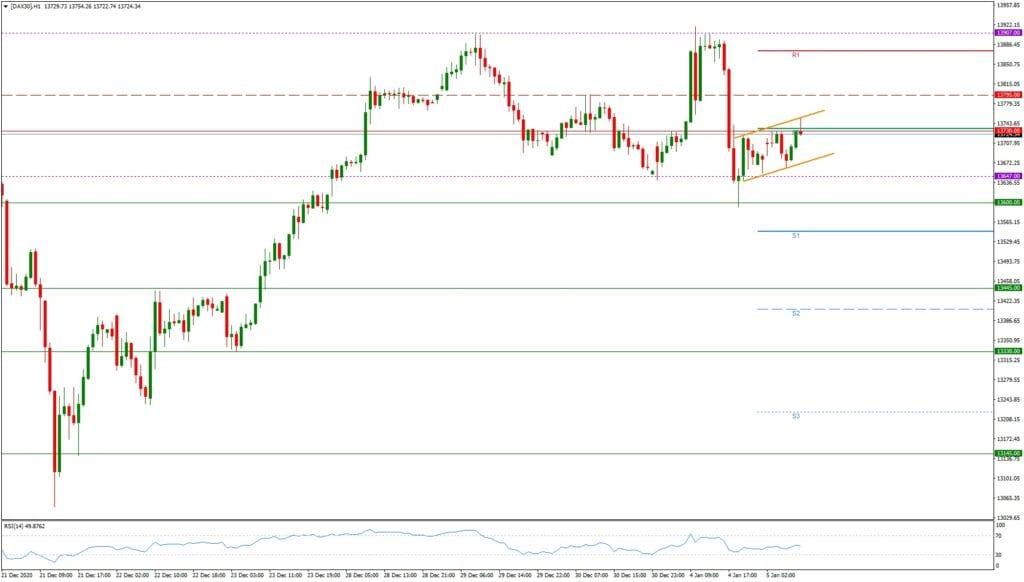 Dax daily: Tagesausblick 05.01. - H1-Chart - Beginn einer Korrektur?