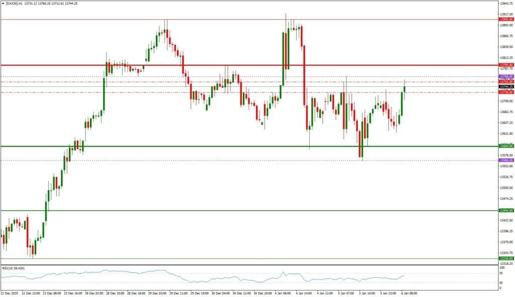 Dax daily: Tagesausblick 06.01. -H1-Chart - Ausbruch aus der Range?