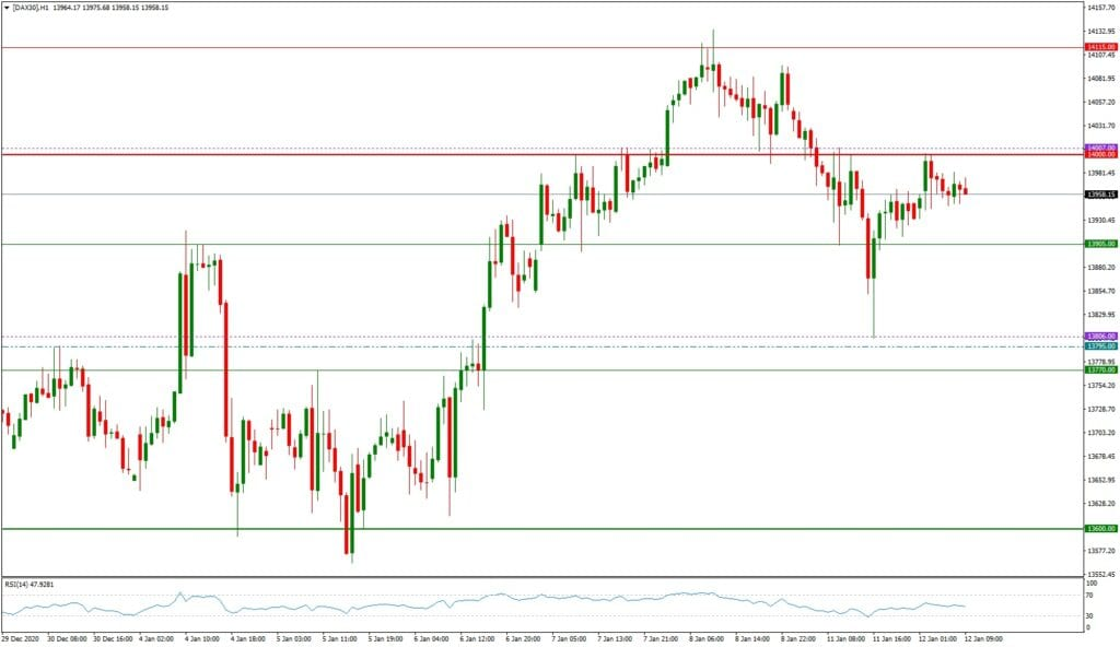 Dax daily: Tagesausblick 12.01. - H1-Chart