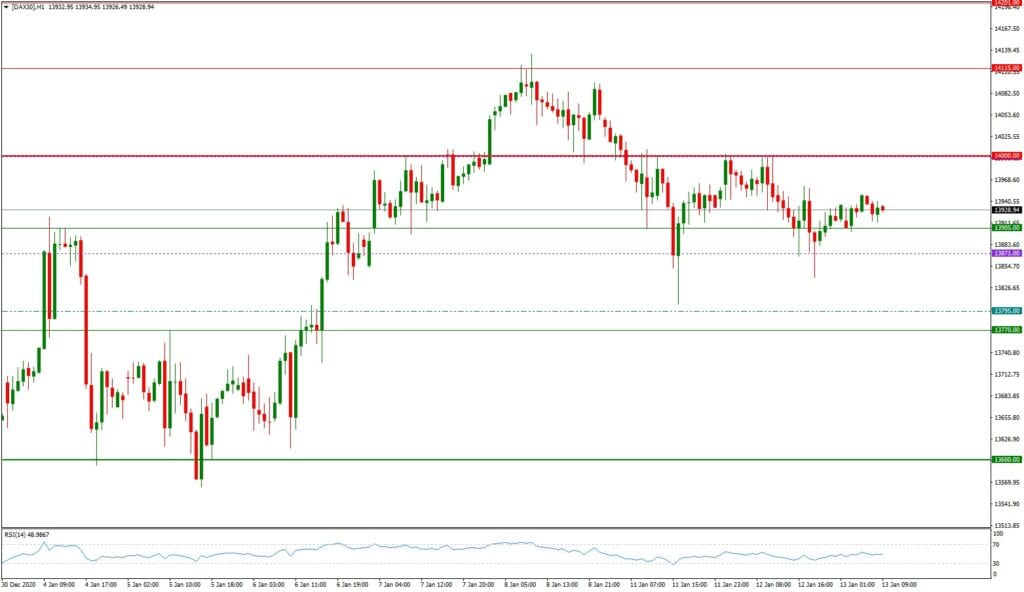 Dax daily: Ausblick 13.01. - H1-Chart - Auflösung der Range 14.000-13.800?