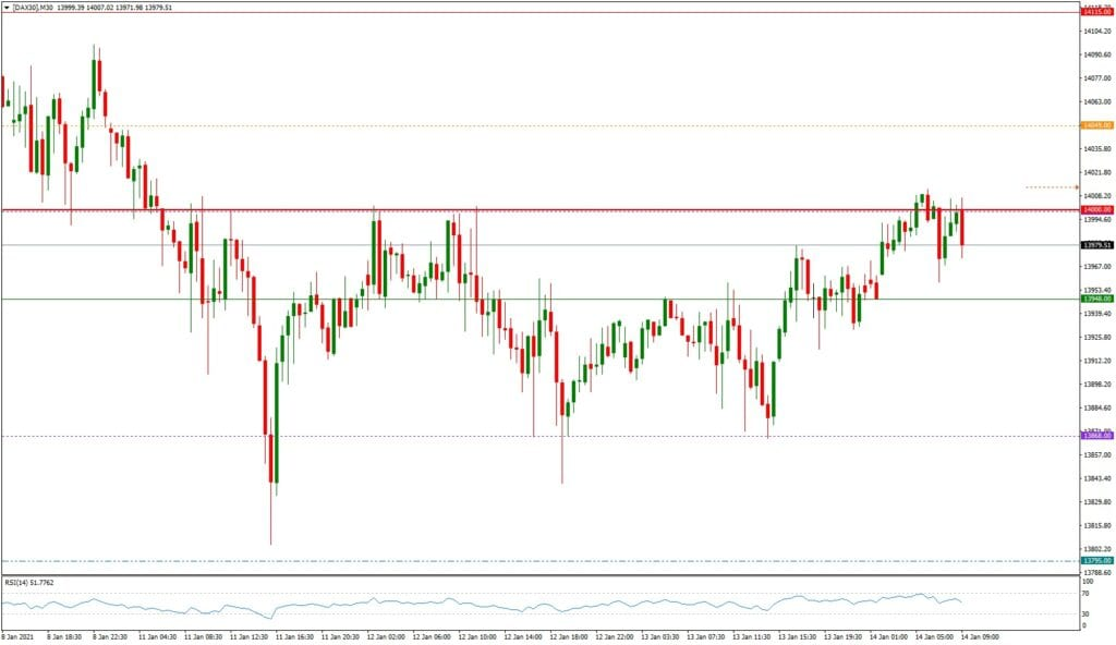 Dax daily: Tagesausblick 14.01. - M30-Chart - Angriff auf die 14.000