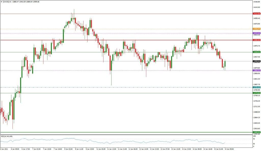 Dax daily: Tagesausblick 15.01. - H1-Chart - Geldflut beflügelt nicht mehr