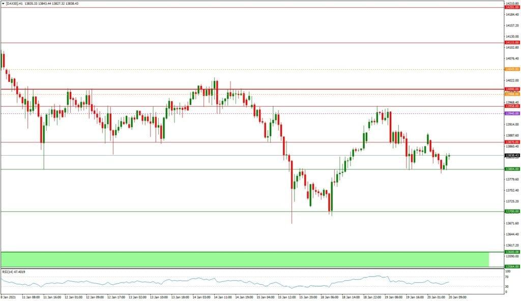 Dax daily: Ausblick 20.01. - H1-Chart - Dax in der Zwickmühle