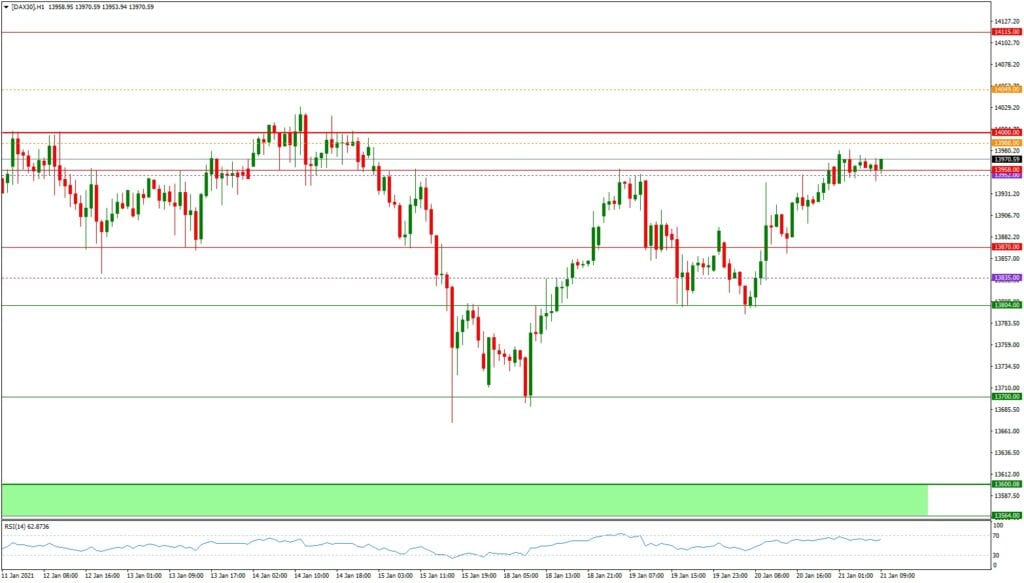 Dax daily: Ausblick 21.01. - H1-Chart - Schafft der Dax die 14.000?