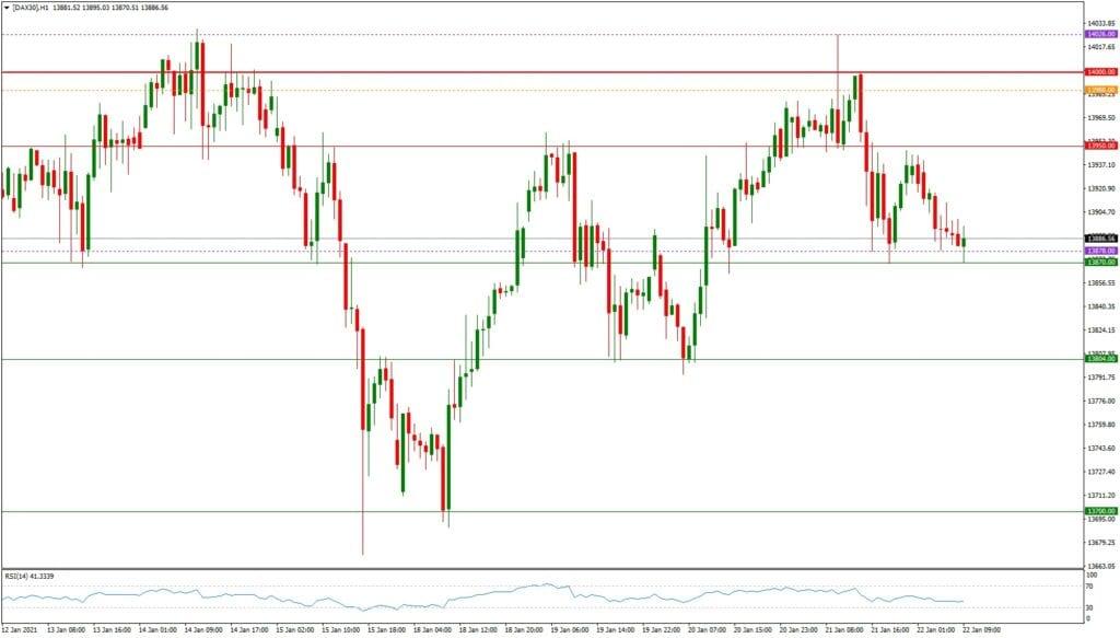 Dax daily: Ausblick 22.01. - H1-Chart - 14.000 eine Nummer zu groß