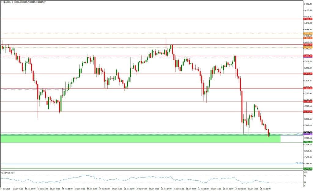 DAX daily: Tagesausblick 26.01. - H1-Chart - Hält die 13.600/564?