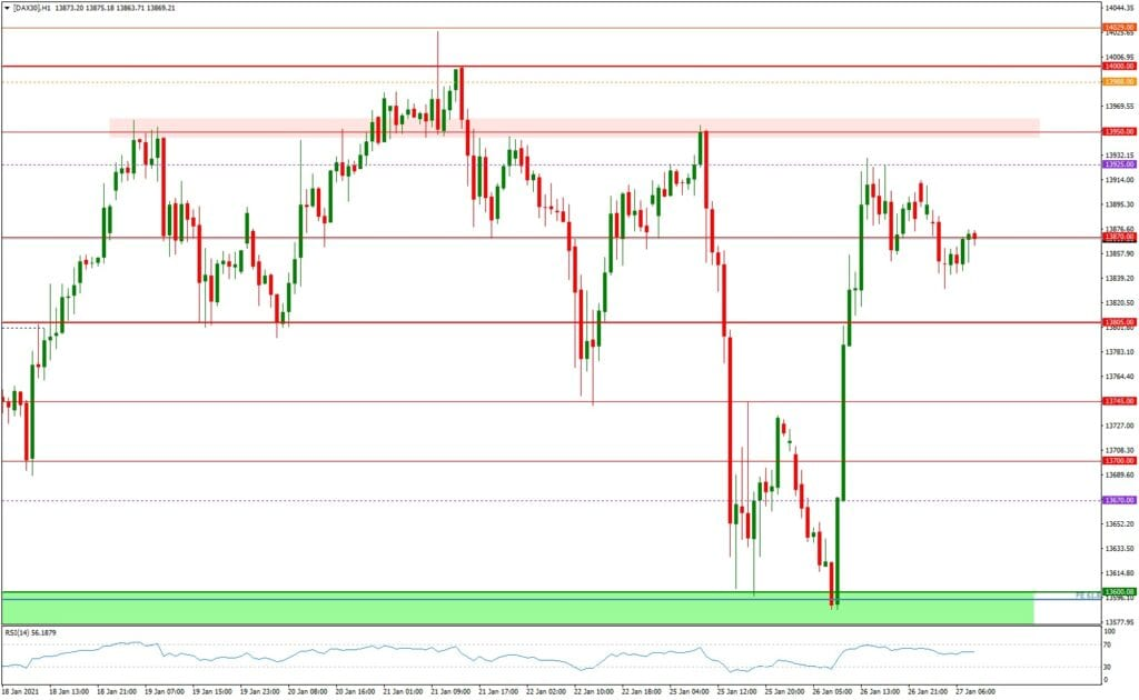 Dax daily: Ausblick 27.01. - H1-Chart - Fed & Tech Quartalszahlen im Fokus