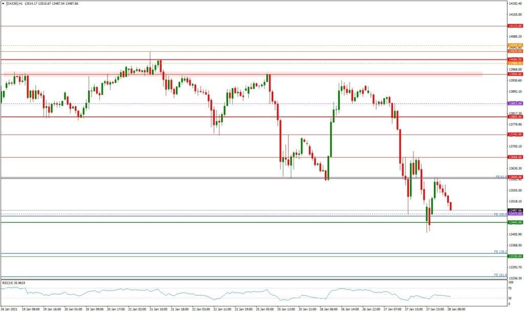 Dax daily: Ausblick 28.01. -H1-Chart - Absturz oder Erholungsrally?