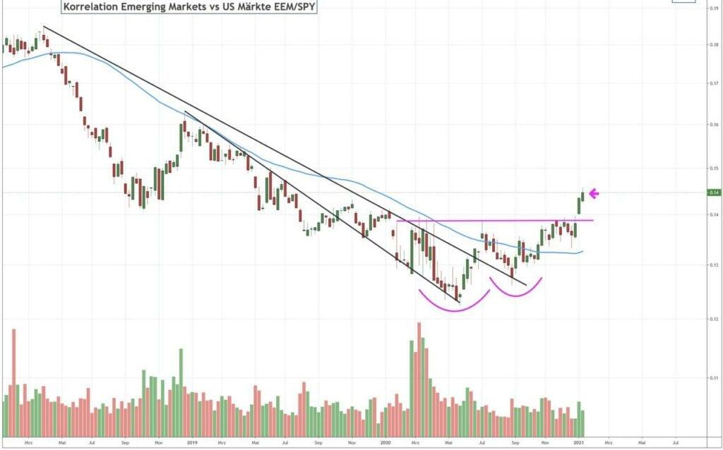 Die Emerging Markets proftitieren von der Schwäche beim US-Dollar