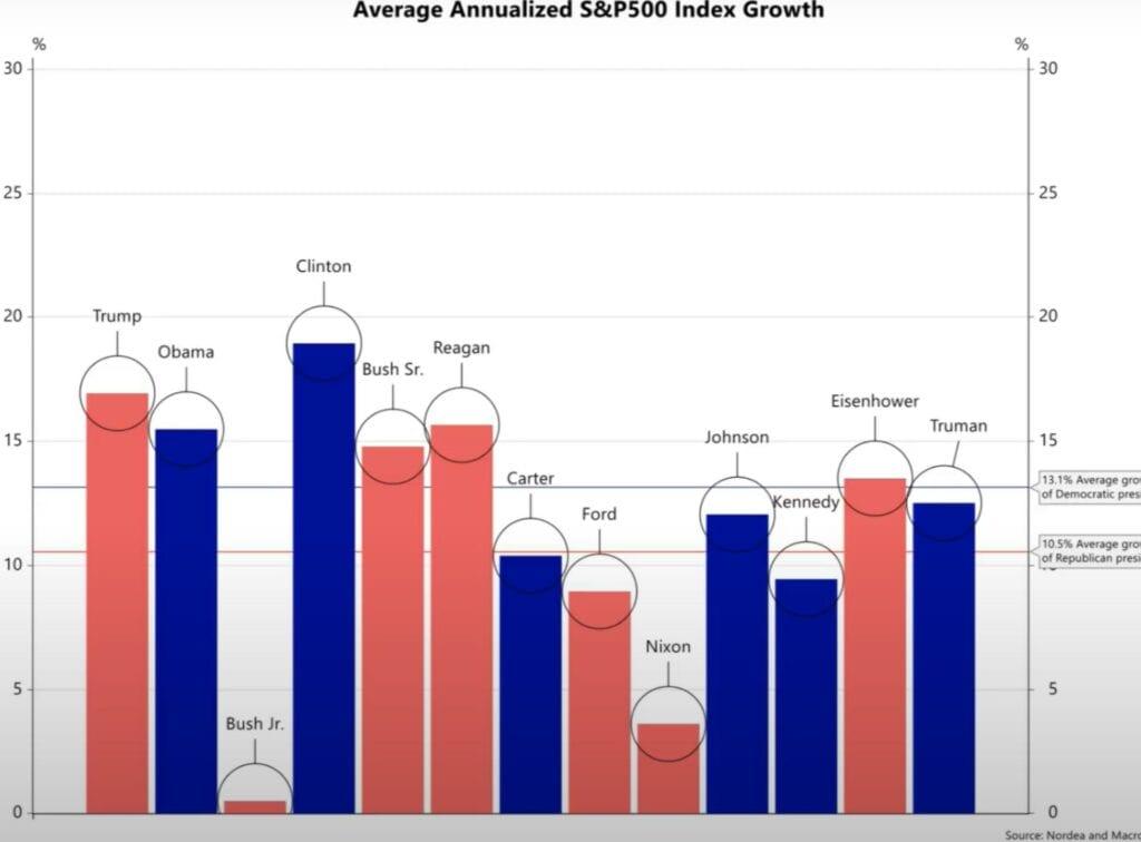 Der S&P 500 und die Machthaber der USA