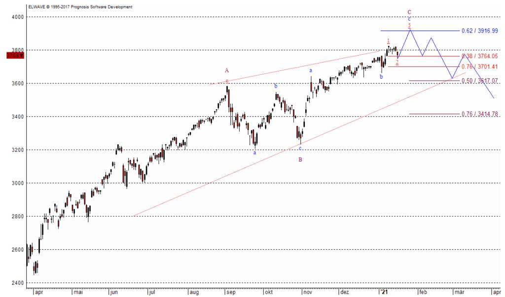 Der S&P 500 als Leitindex der Wall Street