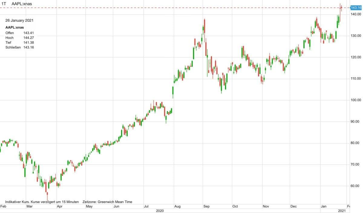Chart zeigt Apple-Aktie im Verlauf der letzten zwölf Monate