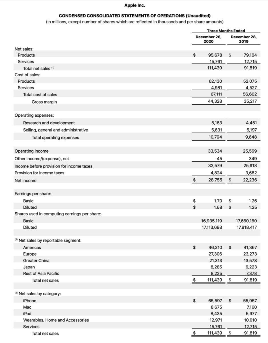 Grafik zeigt Details der Quartalszahlen von Apple