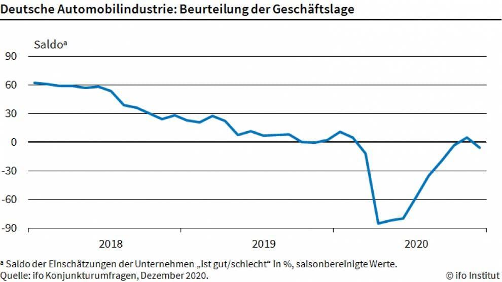 Chart zeigt Lage der deutschen Autoindustrie