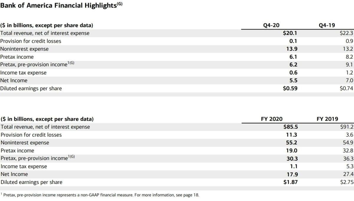 Quartalszahlen der Bank of America