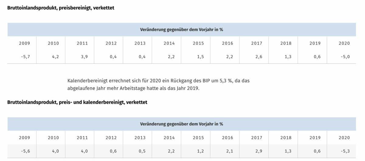 BIP-Zahlrenreihen