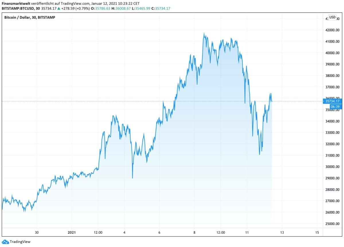 Chart zeigt Bitcoin-Kursverlauf seit dem 28. Dezember