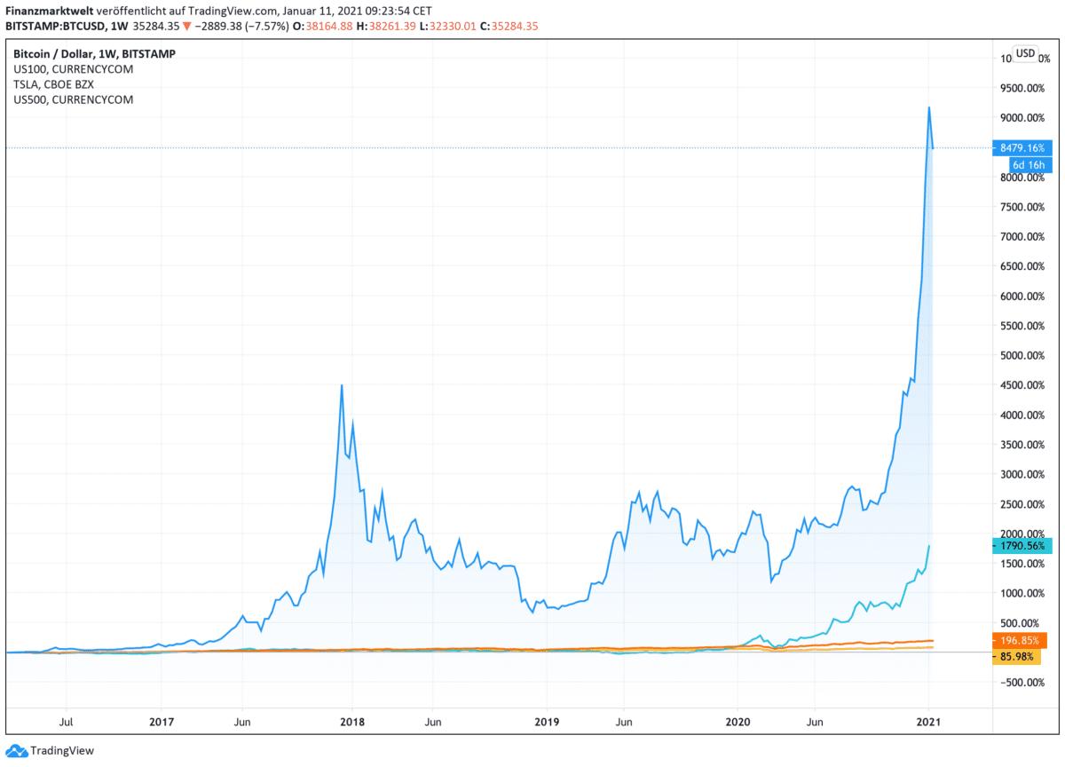 Chart zeigt Bitcoin-Kurs seit dem Jahr 2016