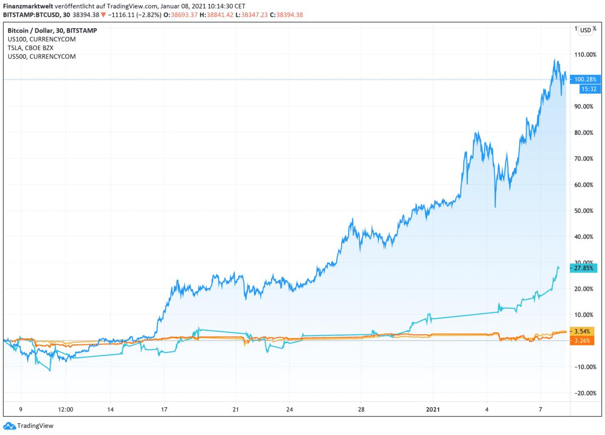 Chart vergleicht Bitcoin mit Aktienindizes und Tesla-Aktie