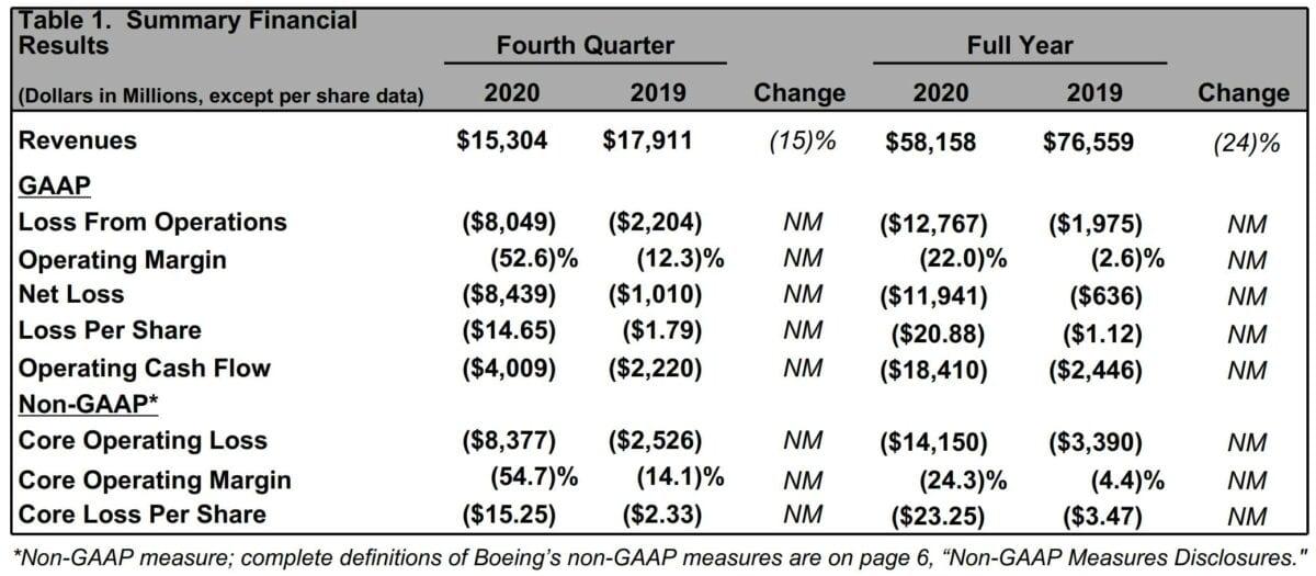 Grafik zeigt aktuelle Quartalszahlen von Boeing