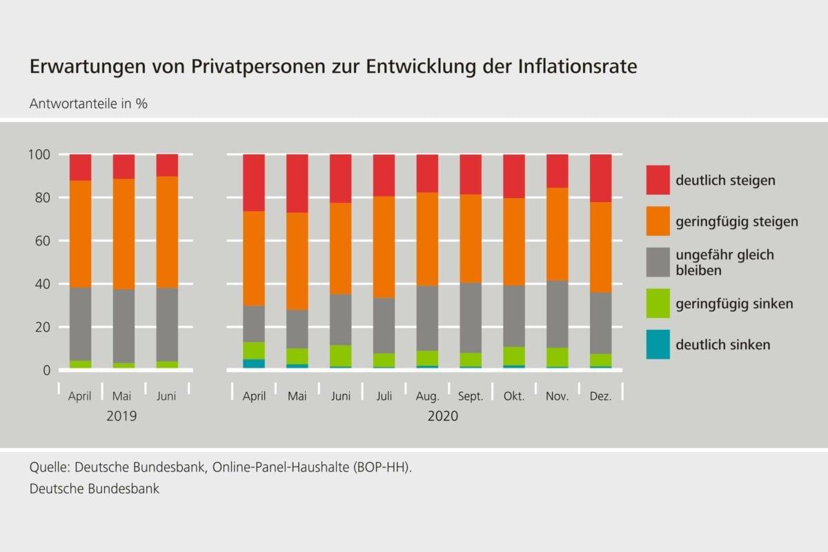 Umfragestatistik der Bundesbank zu den Inflationserwartungen