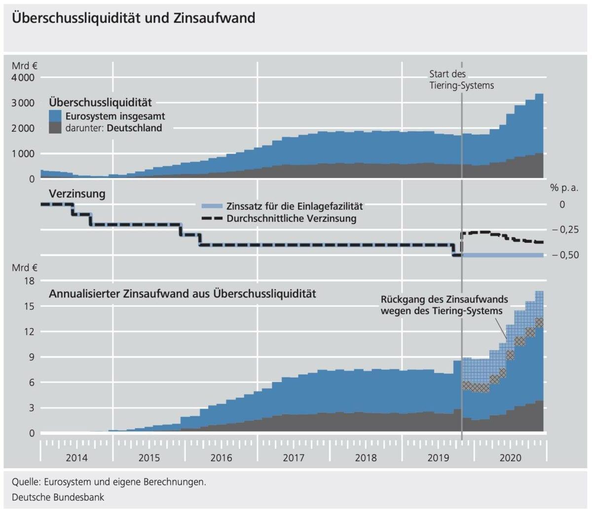 Grafik zeigt Bundesbank-Daten zu Strafzinsen und Überschussliquidität