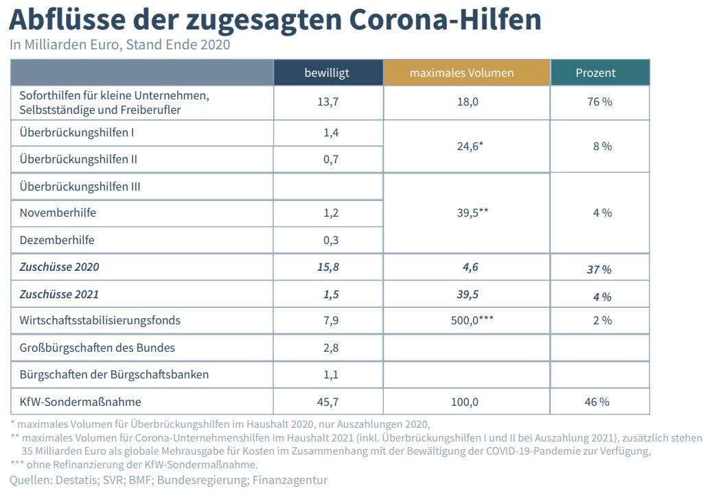 Grafik zeigt schleppende Auszahlung der Corona-Hilfen