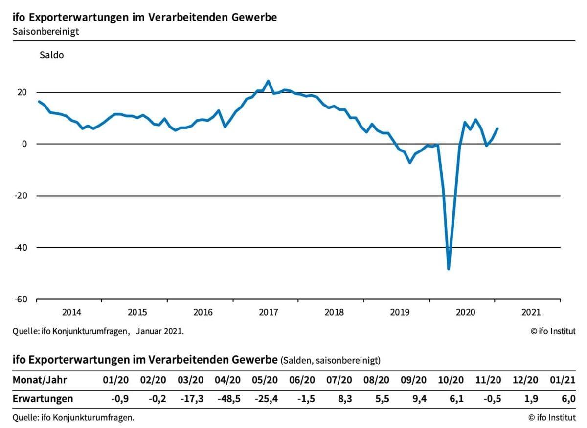 Grafik zeigt Erwartungen an deutsche Exporte seit dem Jahr 2014