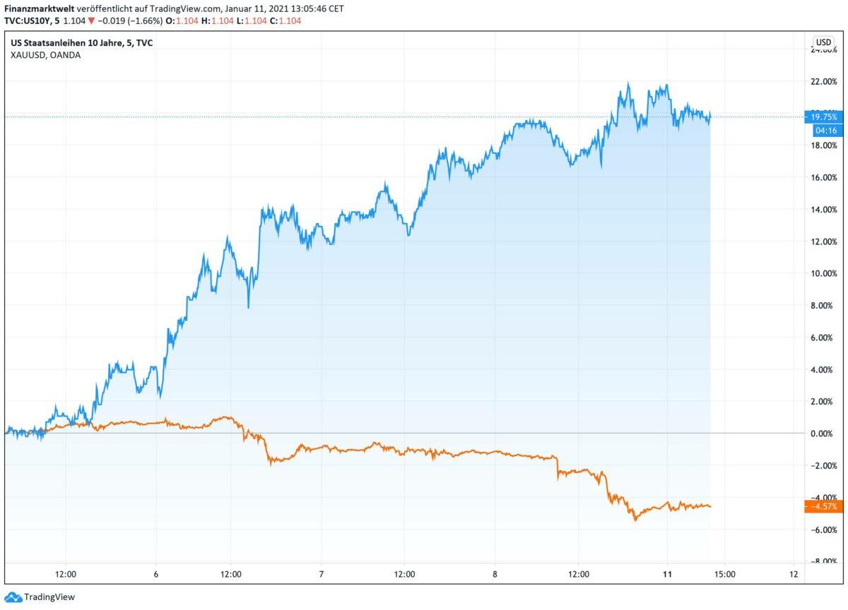 Chart zeigt steigende US-Rendite gegenfallenden Goldpreis